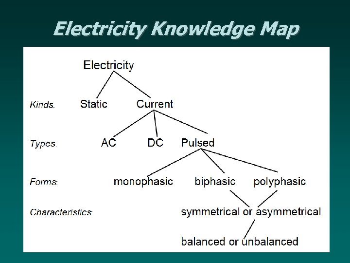 Electricity Knowledge Map