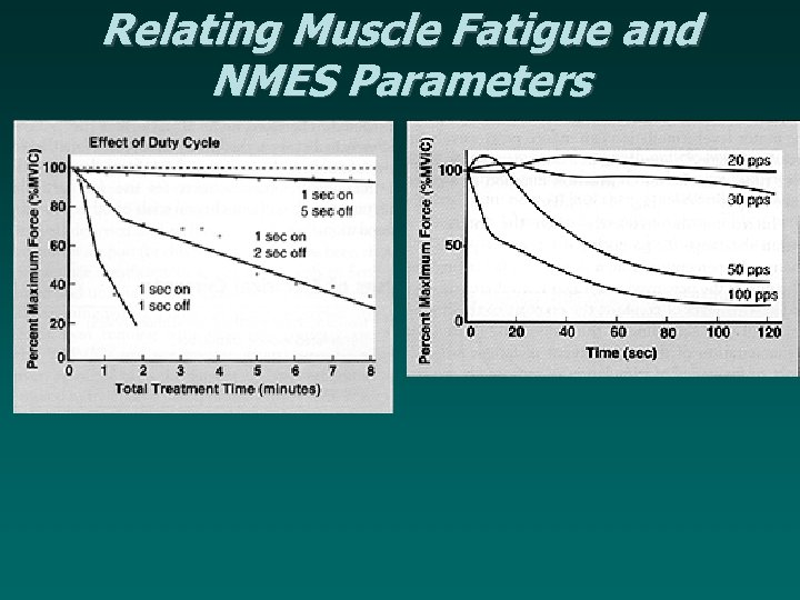 Relating Muscle Fatigue and NMES Parameters