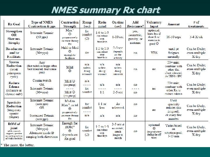NMES summary Rx chart