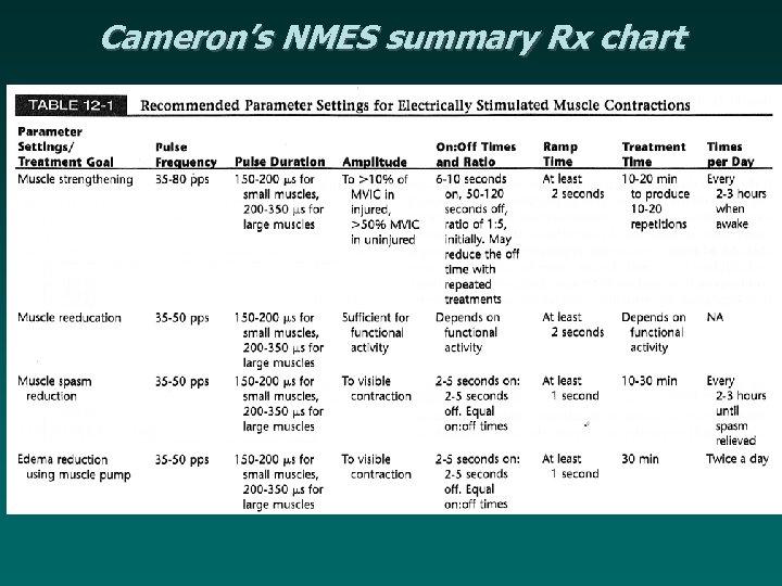 Cameron's NMES summary Rx chart