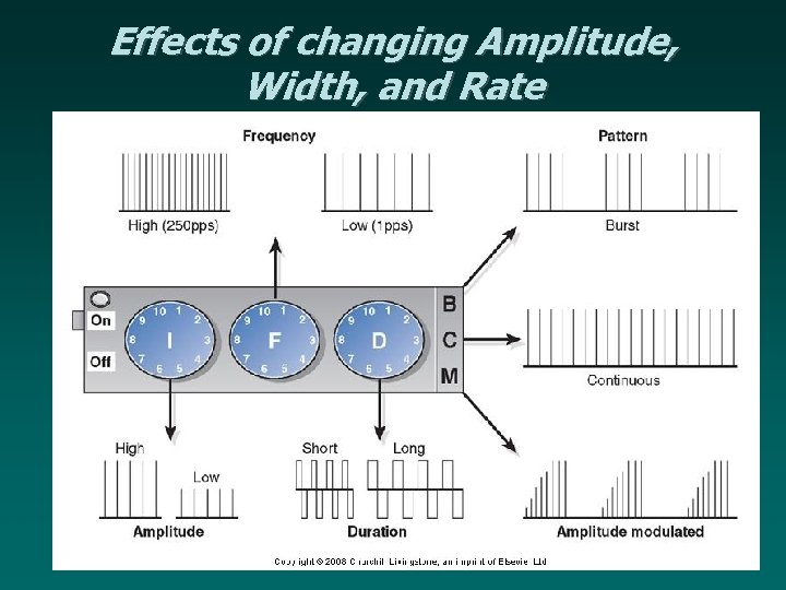 Effects of changing Amplitude, Width, and Rate