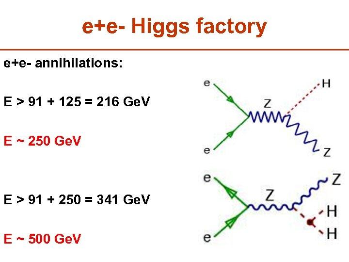 e+e- Higgs factory e+e- annihilations: E > 91 + 125 = 216 Ge. V