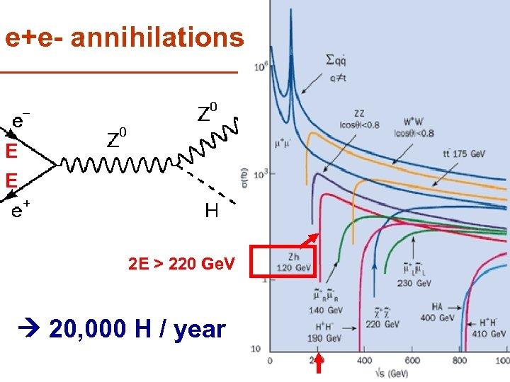 e+e- annihilations E E 2 E > 220 Ge. V 20, 000 H /