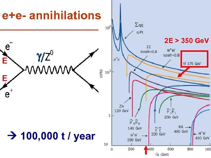 e+e- annihilations 2 E > 350 Ge. V E g/ E 100, 000 t