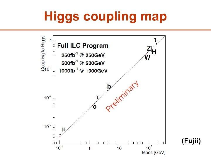 Higgs coupling map (Fujii) 14