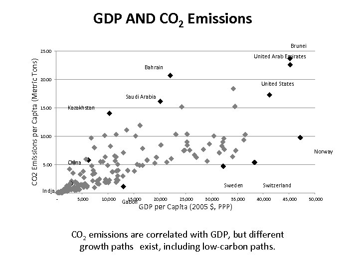 GDP AND CO 2 Emissions Brunei CO 2 Emissions per Capita (Metric Tons) 25.