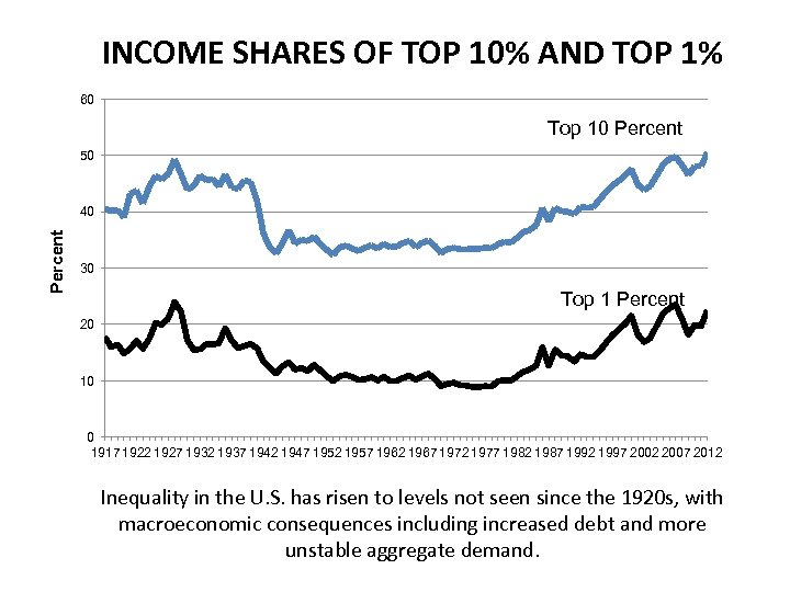 INCOME SHARES OF TOP 10% AND TOP 1% 60 Top 10 Percent 50 Percent