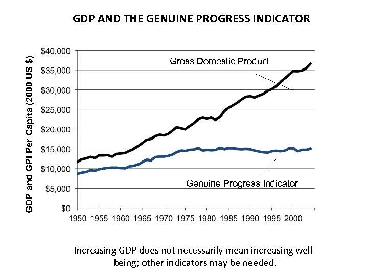 GDP and GPI Per Capita (2000 US $) GDP AND THE GENUINE PROGRESS INDICATOR