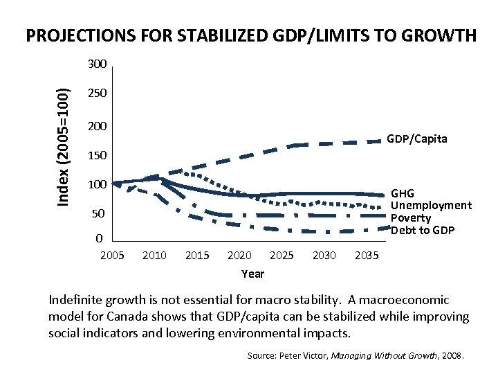 PROJECTIONS FOR STABILIZED GDP/LIMITS TO GROWTH Index (2005=100) 300 250 200 GDP/Capita 150 100