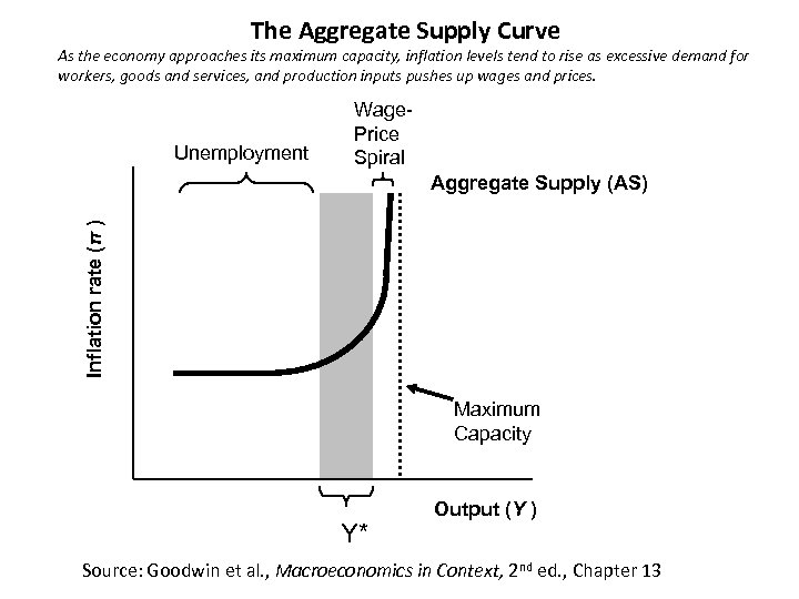 The Aggregate Supply Curve As the economy approaches its maximum capacity, inflation levels tend