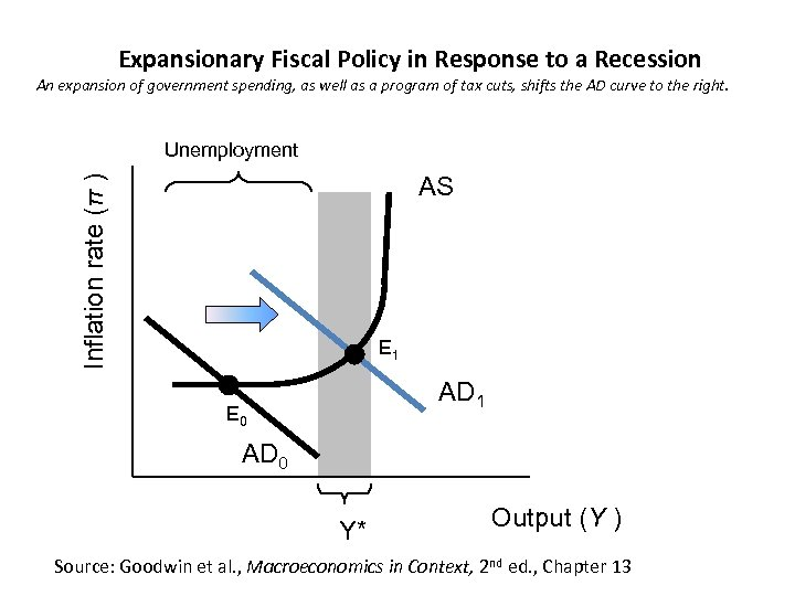 Expansionary Fiscal Policy in Response to a Recession An expansion of government spending, as