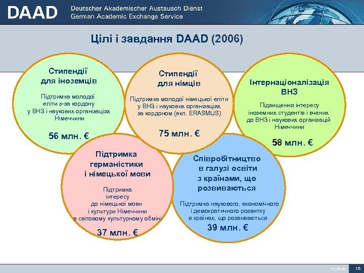 Цілі і завдання DAAD (2006) Стипендії для іноземців Стипендії для німців Підтримка молодої еліти