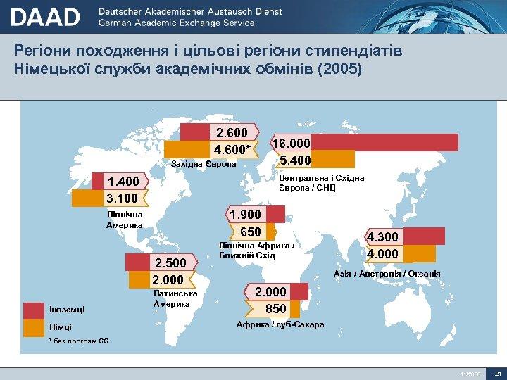 Регіони походження і цільові регіони стипендіатів Німецької служби академічних обмінів (2005) 2. 600 4.