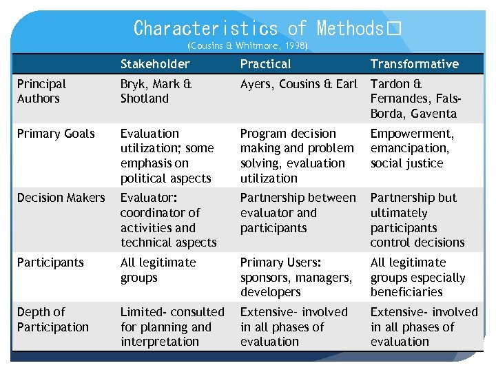 Characteristics of Methods (Cousins & Whitmore, 1998) Stakeholder Practical Transformative Principal Authors Bryk, Mark
