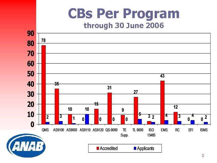 CBs Per Program through 30 June 2006 2