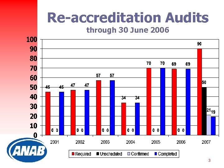 Re-accreditation Audits through 30 June 2006 3