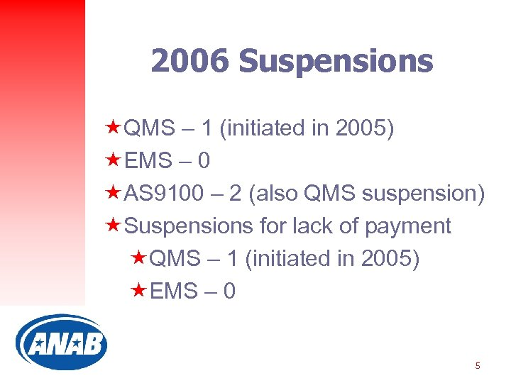 2006 Suspensions «QMS – 1 (initiated in 2005) «EMS – 0 «AS 9100 –