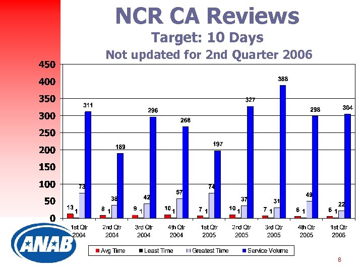 NCR CA Reviews Target: 10 Days Not updated for 2 nd Quarter 2006 8