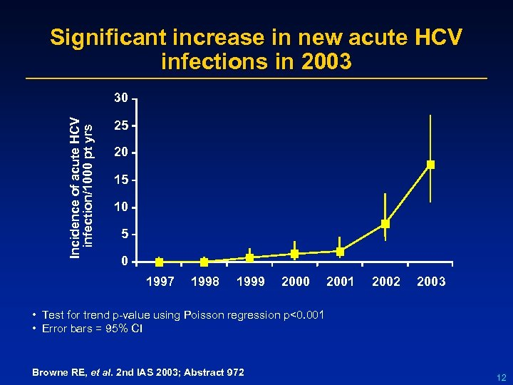 Significant increase in new acute HCV infections in 2003 Incidence of acute HCV infection/1000