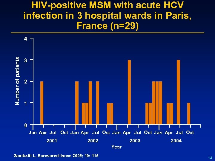 HIV-positive MSM with acute HCV infection in 3 hospital wards in Paris, France (n=29)