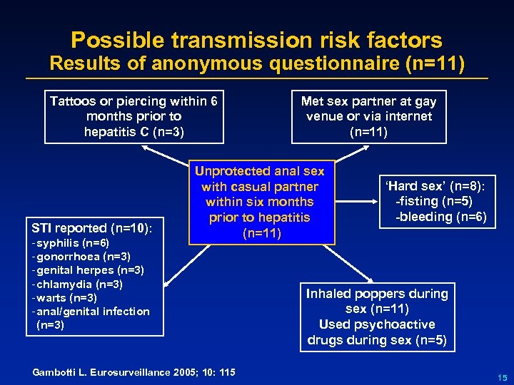 Possible transmission risk factors Results of anonymous questionnaire (n=11) Tattoos or piercing within 6