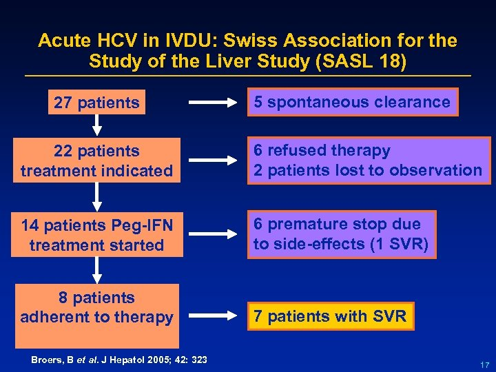 Acute HCV in IVDU: Swiss Association for the Study of the Liver Study (SASL