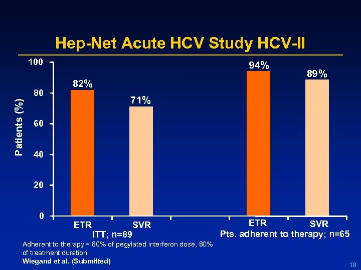 Hep-Net Acute HCV Study HCV-II 100 Patients (%) 80 94% 82% 89% 71% 60