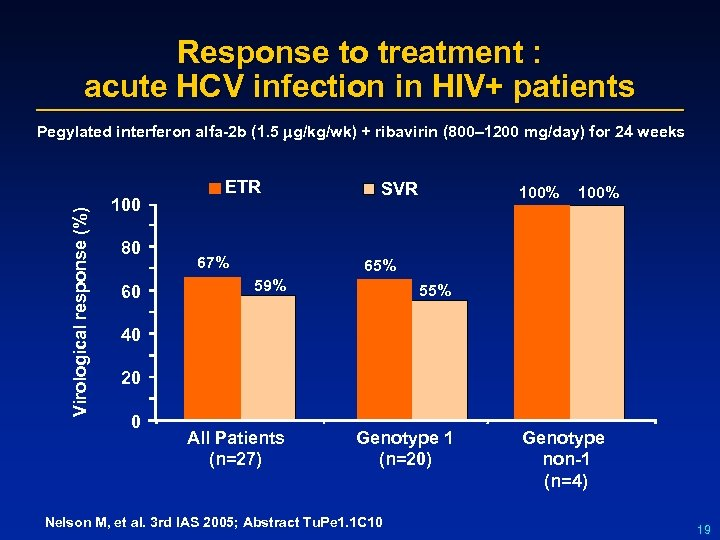 Response to treatment : acute HCV infection in HIV+ patients Virological response (%) Pegylated