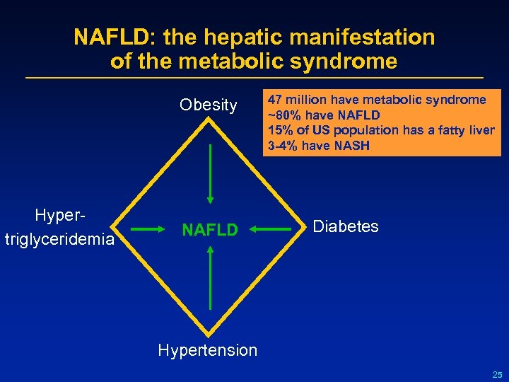 NAFLD: the hepatic manifestation of the metabolic syndrome Obesity Hypertriglyceridemia NAFLD 47 million have