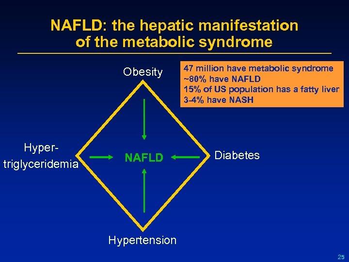NAFLD: the hepatic manifestation of the metabolic syndrome Obesity Hypertriglyceridemia NAFLD 47 million have