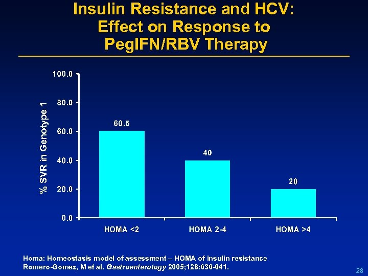 % SVR in Genotype 1 Insulin Resistance and HCV: Effect on Response to Peg.