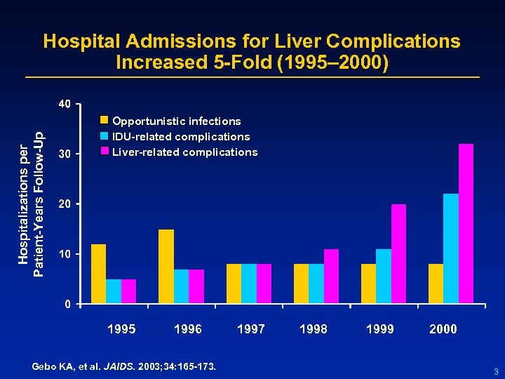 Hospitalizations per Patient-Years Follow-Up Hospital Admissions for Liver Complications Increased 5 -Fold (1995– 2000)