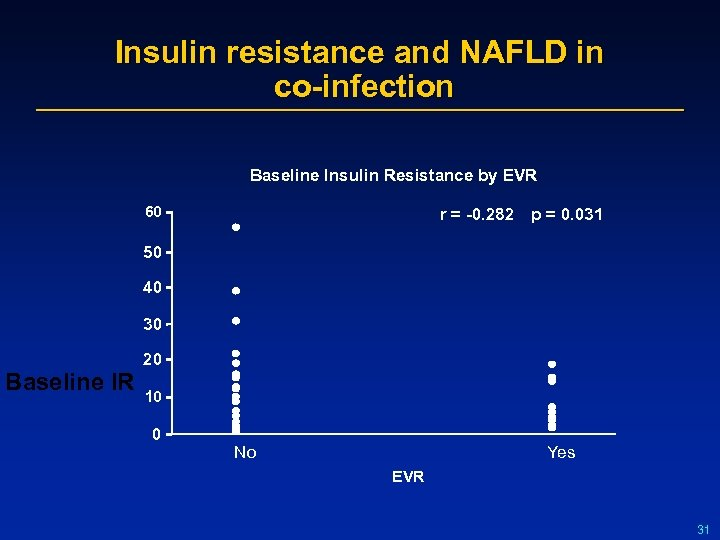 Insulin resistance and NAFLD in co-infection Baseline Insulin Resistance by EVR 60 r =