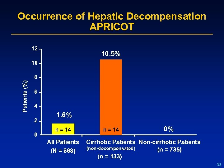 Occurrence of Hepatic Decompensation APRICOT 12 10. 5% 10 Patients (%) 8 6 4