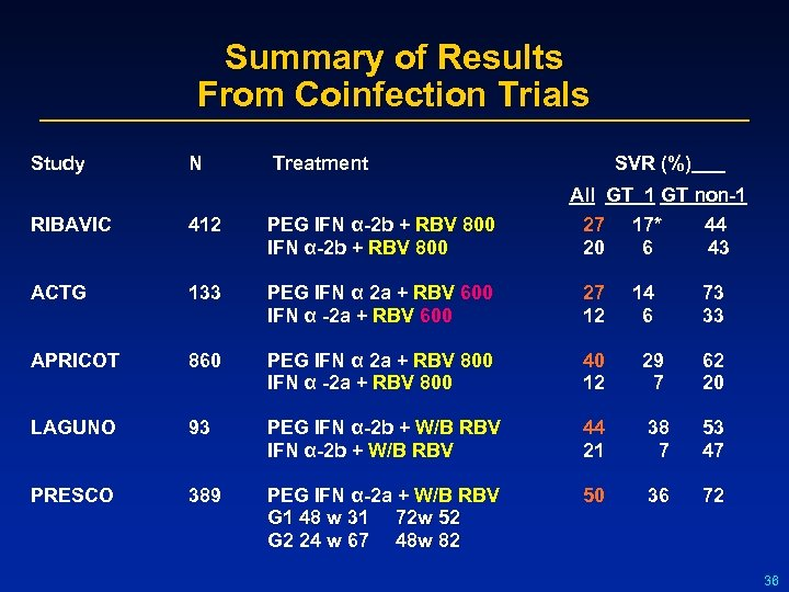 Summary of Results From Coinfection Trials Study N Treatment SVR (%) All GT 1
