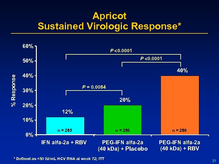 Apricot Sustained Virologic Response* 60% P 0. 0001 % Response 50% 40% P =