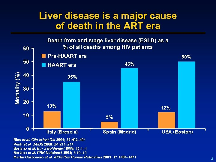 Liver disease is a major cause of death in the ART era 60 Mortality