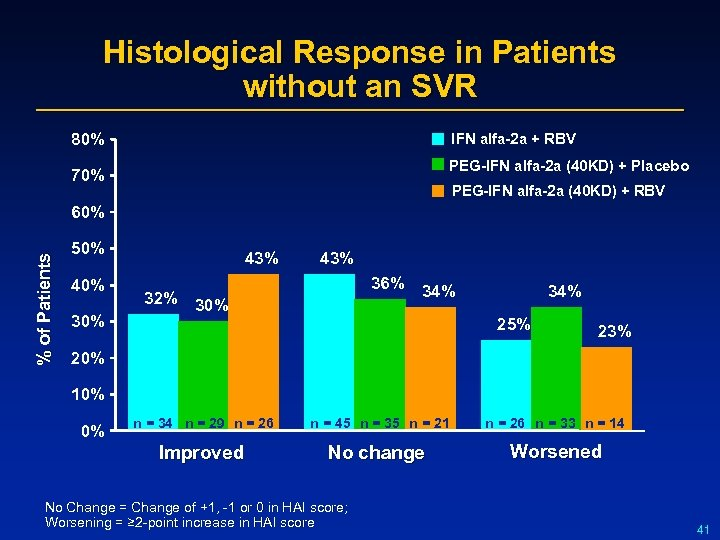 Histological Response in Patients without an SVR 80% IFN alfa-2 a + RBV PEG-IFN