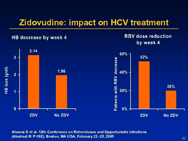 Zidovudine: impact on HCV treatment Alvarez D et al. 12 th Conference on Retroviruses