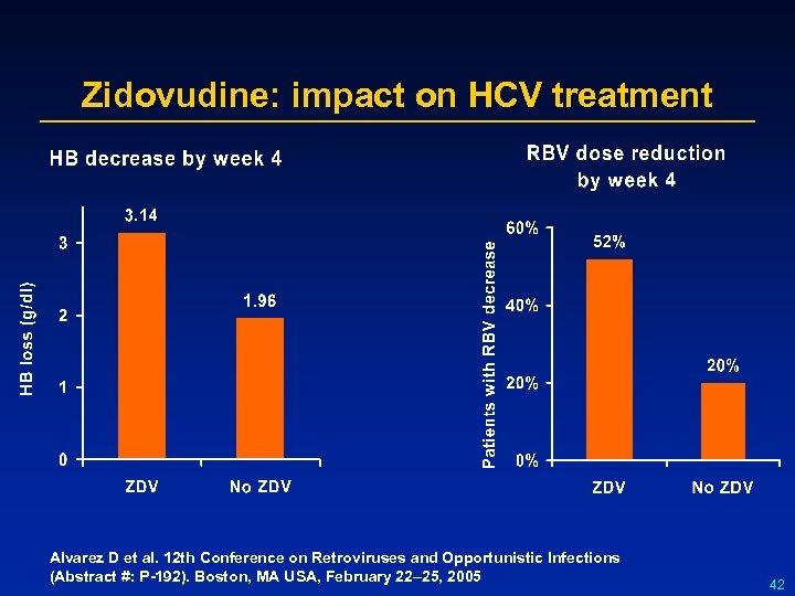 Zidovudine: impact on HCV treatment Alvarez D et al. 12 th Conference on Retroviruses