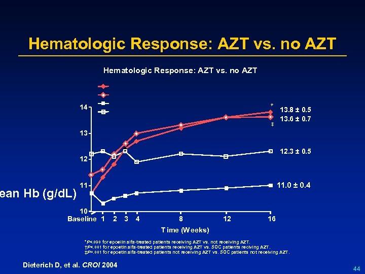 Hematologic Response: AZT vs. no AZT * 13. 8 ± 0. 5 13. 6