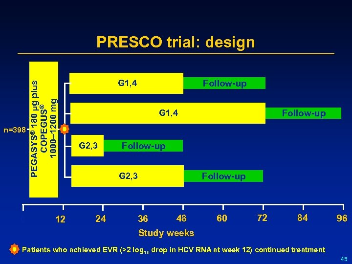 n=398 0 PEGASYS® 180 µg plus COPEGUS® 1000– 1200 mg PRESCO trial: design 12