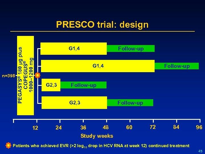 n=398 0 PEGASYS® 180 µg plus COPEGUS® 1000– 1200 mg PRESCO trial: design 12