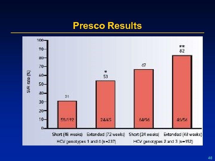 Presco Results 46