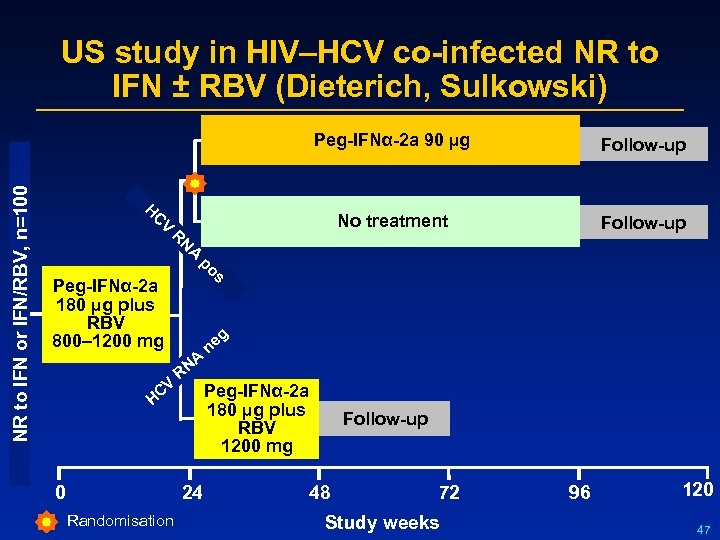 US study in HIV–HCV co-infected NR to IFN ± RBV (Dieterich, Sulkowski) NR to