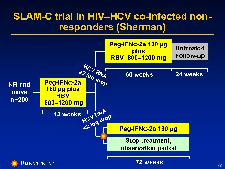 SLAM-C trial in HIV–HCV co-infected nonresponders (Sherman) Peg-IFNα-2 a 180 µg Untreated plus RBV