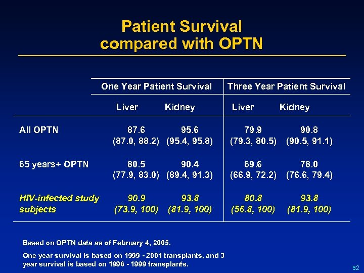 Patient Survival compared with OPTN Three Year Patient Survival One Year Patient Survival Liver
