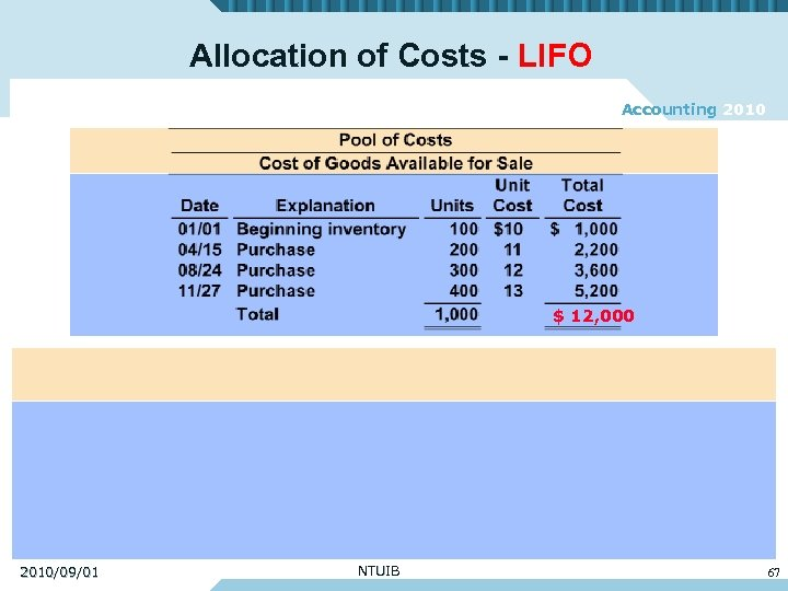 lifo accounting What is fifo fifo is the acronym for first-in, first-out fifo is a cost flow assumption often used to remove costs from the inventory account when an item in inventory had been purchased at varying costs.