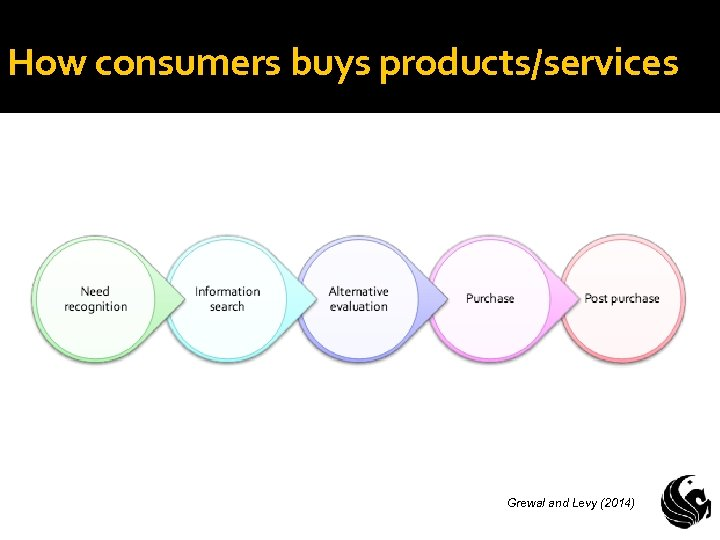 How consumers buys products/services Grewal and Levy (2014)
