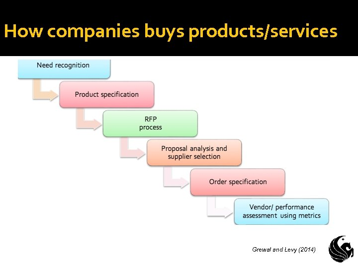 How companies buys products/services Grewal and Levy (2014)